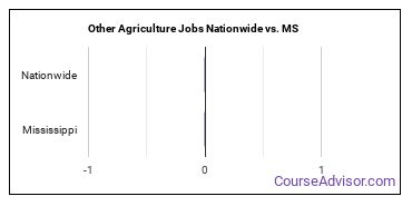 Other Agriculture Jobs Nationwide vs. MS