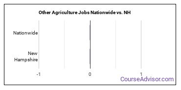 Other Agriculture Jobs Nationwide vs. NH