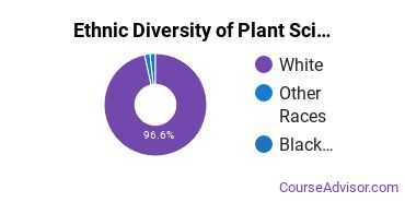 Plant Sciences Majors in MS Ethnic Diversity Statistics