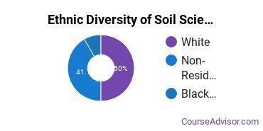 Soil Sciences Majors in IA Ethnic Diversity Statistics