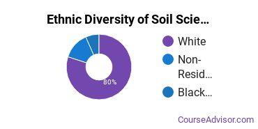 Soil Sciences Majors in NC Ethnic Diversity Statistics
