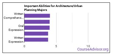 Important Abilities for architecture and related services Majors