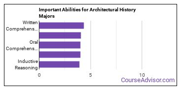 Important Abilities for architectural history Majors