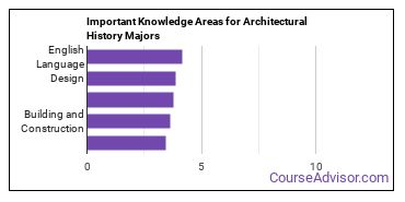 Important Knowledge Areas for Architectural History Majors