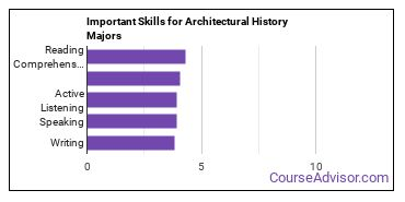 Important Skills for Architectural History Majors