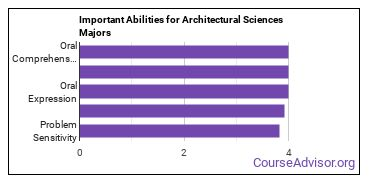 Important Abilities for architect science Majors