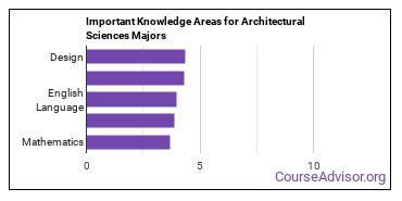 Important Knowledge Areas for Architectural Sciences Majors