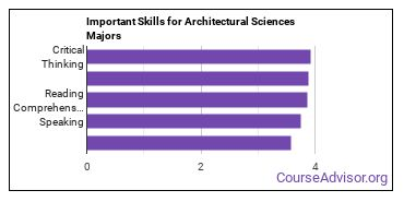 Important Skills for Architectural Sciences Majors