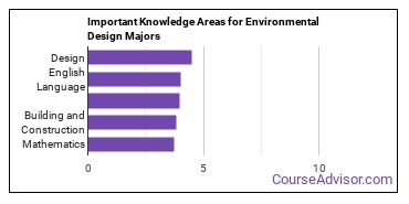 Important Knowledge Areas for Environmental Design Majors