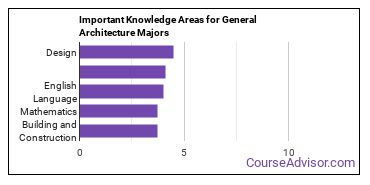 Important Knowledge Areas for General Architecture Majors
