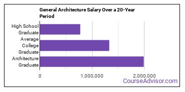 general architecture salary compared to typical high school and college graduates over a 20 year period