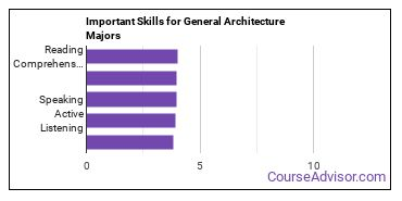 Important Skills for General Architecture Majors