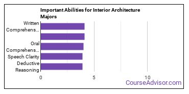 Important Abilities for interiors Majors