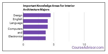 Important Knowledge Areas for Interior Architecture Majors