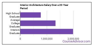 interior architecture salary compared to typical high school and college graduates over a 20 year period
