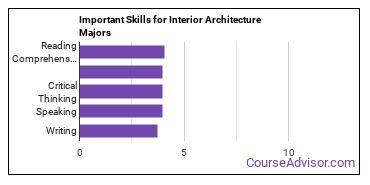 Important Skills for Interior Architecture Majors