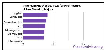 Important Knowledge Areas for Architecture/Urban Planning Majors