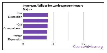 Important Abilities for landscape Majors