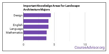 Important Knowledge Areas for Landscape Architecture Majors