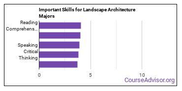 Important Skills for Landscape Architecture Majors