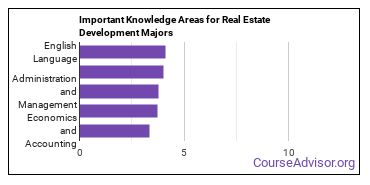 Important Knowledge Areas for Real Estate Development Majors