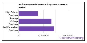real estate development salary compared to typical high school and college graduates over a 20 year period