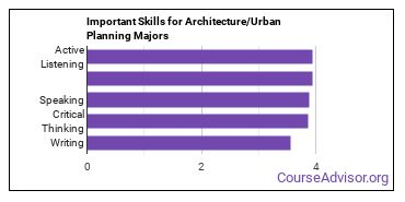 Important Skills for Architecture/Urban Planning Majors
