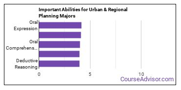 Important Abilities for urban planning Majors