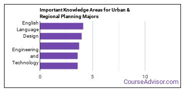 Important Knowledge Areas for Urban & Regional Planning Majors