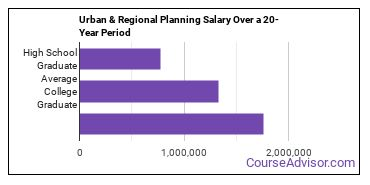 urban and regional planning salary compared to typical high school and college graduates over a 20 year period