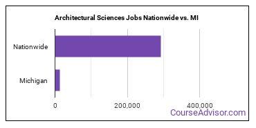 Architectural Sciences Jobs Nationwide vs. MI