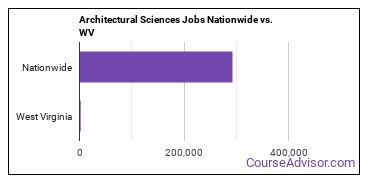Architectural Sciences Jobs Nationwide vs. WV