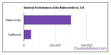 General Architecture Jobs Nationwide vs. CA
