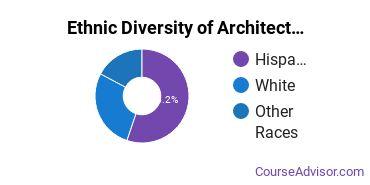 General Architecture Majors in NV Ethnic Diversity Statistics