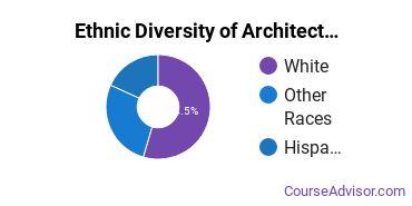 General Architecture Majors in OK Ethnic Diversity Statistics