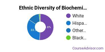Biochemistry & Biophysics Majors in NV Ethnic Diversity Statistics