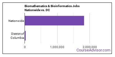 Biomathematics & Bioinformatics Jobs Nationwide vs. DC