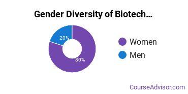 Biotechnology Majors in CT Gender Diversity Statistics