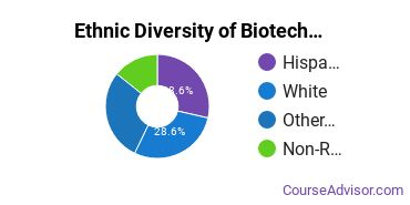 Biotechnology Majors in HI Ethnic Diversity Statistics