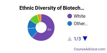 Biotechnology Majors in IN Ethnic Diversity Statistics