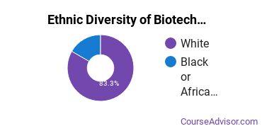 Biotechnology Majors in ME Ethnic Diversity Statistics
