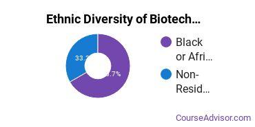 Biotechnology Majors in MS Ethnic Diversity Statistics