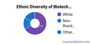 Biotechnology Majors in MT Ethnic Diversity Statistics