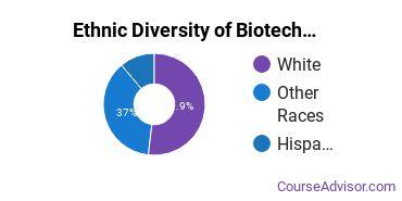 Biotechnology Majors in OK Ethnic Diversity Statistics