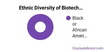 Biotechnology Majors in SC Ethnic Diversity Statistics