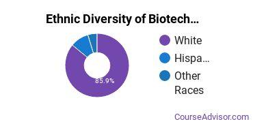 Biotechnology Majors in UT Ethnic Diversity Statistics