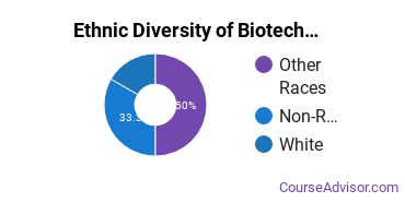 Biotechnology Majors in WV Ethnic Diversity Statistics
