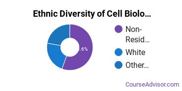 Cell Biology & Anatomical Sciences Majors in DC Ethnic Diversity Statistics