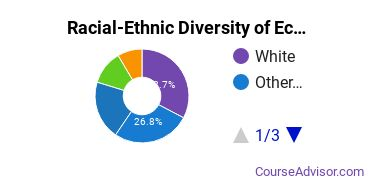Racial-Ethnic Diversity of Ecology Graduate Certificate Students
