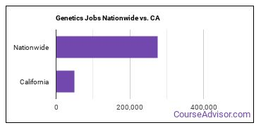 Genetics Jobs Nationwide vs. CA